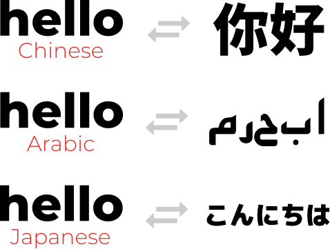 Hello translated into Chinese, arabic, and japanese